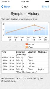 Symptom Chart